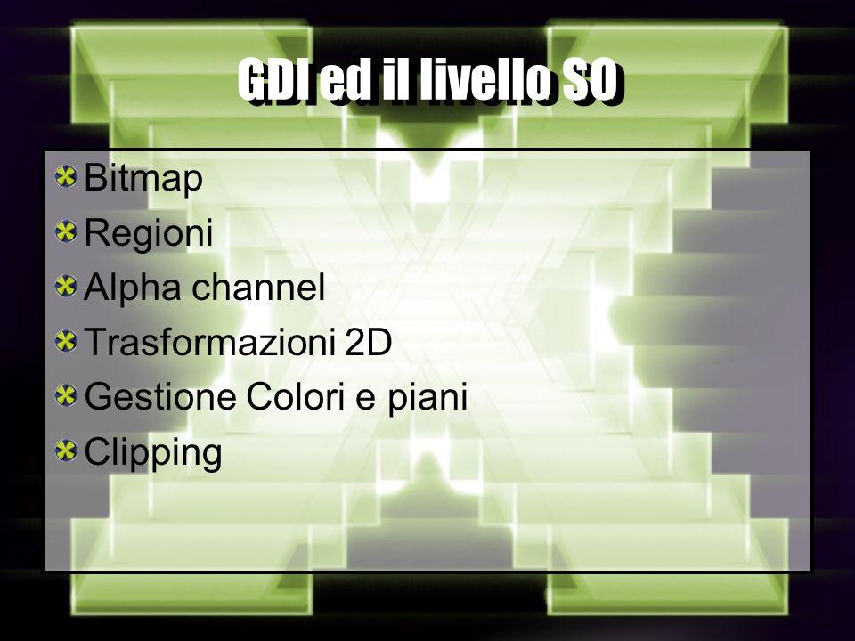 GDI ed il livello SO Bitmap Regioni Alpha channel Trasformazioni 2D Gestione Colori e piani Clipping
