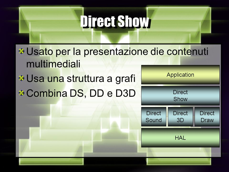 Direct Show Usato per la presentazione die contenuti multimediali Usa una struttura a grafi Combina DS, DD e D3D Direct Sound Direct 3D Direct Draw Direct Show HAL Application