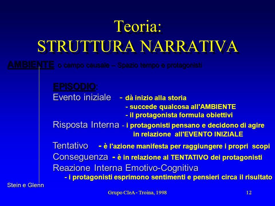Grupo CIeA - Troina, 199812 Teoria: STRUTTURA NARRATIVA AMBIENTE o campo causale – Spazio tempo e protagonisti EPISODIO: EPISODIO: Evento iniziale Eve