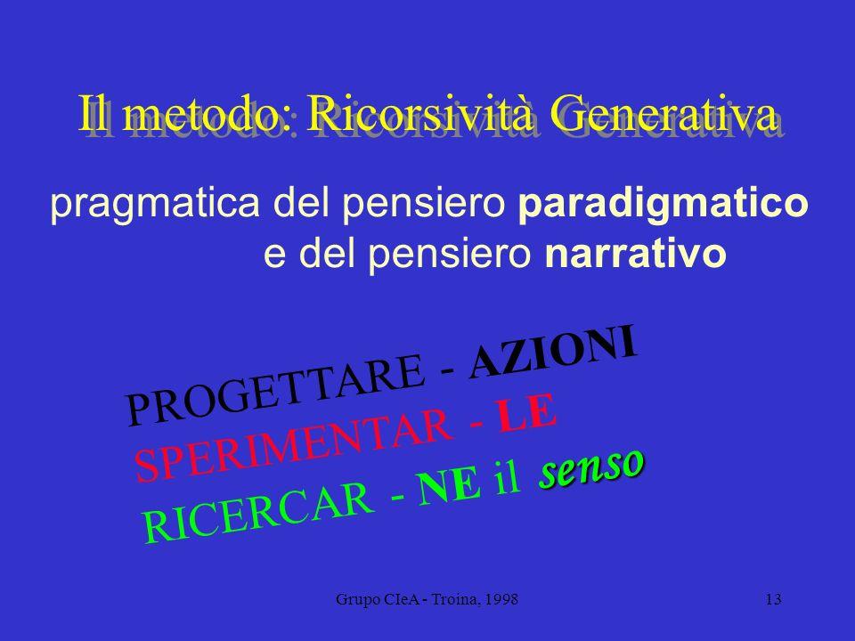 Grupo CIeA - Troina, 199813 Il metodo: Ricorsività Generativa PROGETTARE - AZIONI SPERIMENTAR - LE senso RICERCAR - NE il senso pragmatica del pensier