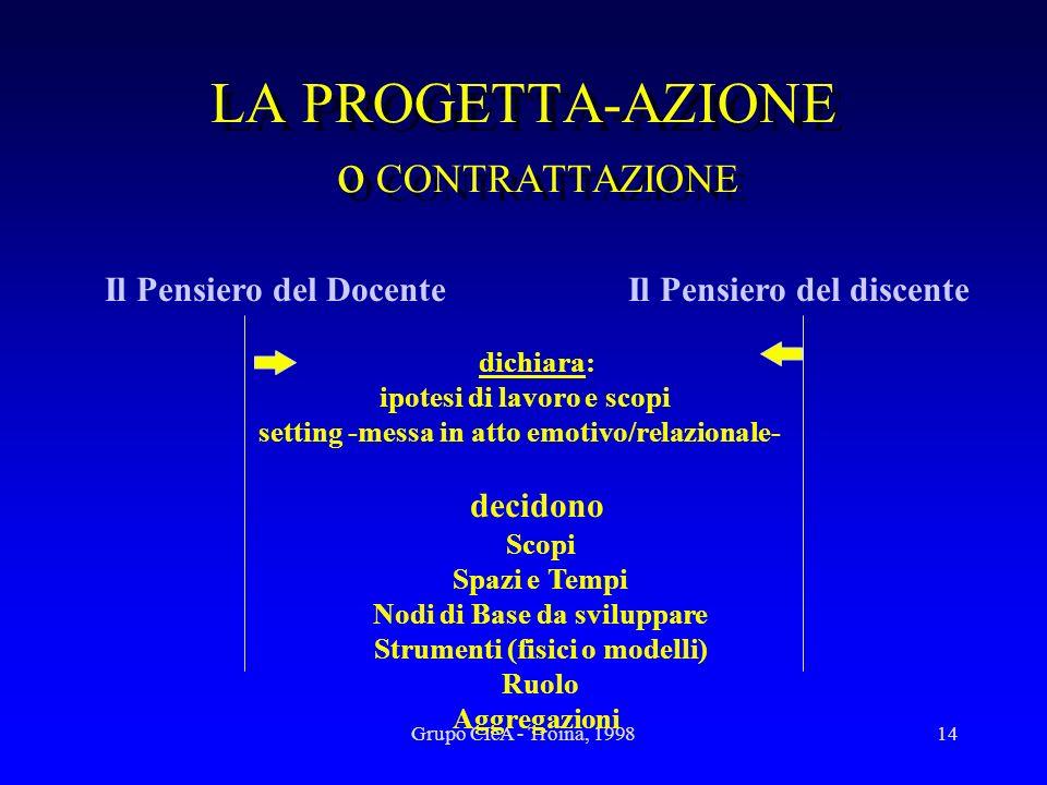 Grupo CIeA - Troina, 199814 LA PROGETTA-AZIONE o CONTRATTAZIONE Il Pensiero del Docente Il Pensiero del discente dichiara: ipotesi di lavoro e scopi s