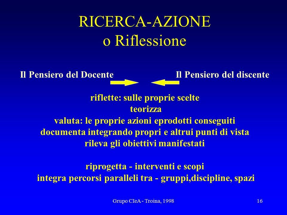 Grupo CIeA - Troina, 199816 RICERCA-AZIONE o Riflessione Il Pensiero del Docente Il Pensiero del discente riflette: sulle proprie scelte teorizza valu