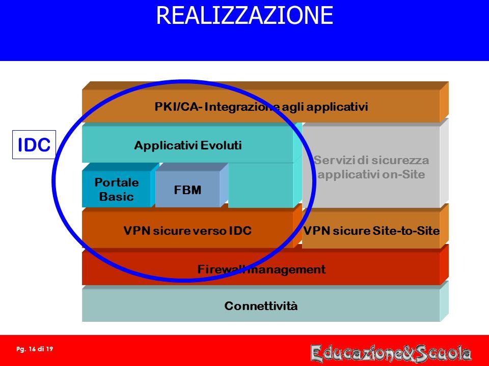 Pg. 15 di 19 LIVELLO DI SICUREZZA ESIGENZE DI SICUREZZA Servizio VPN-IP VPN-IPSec Servizio certificazione digitale FireWall management Antivirus Esige
