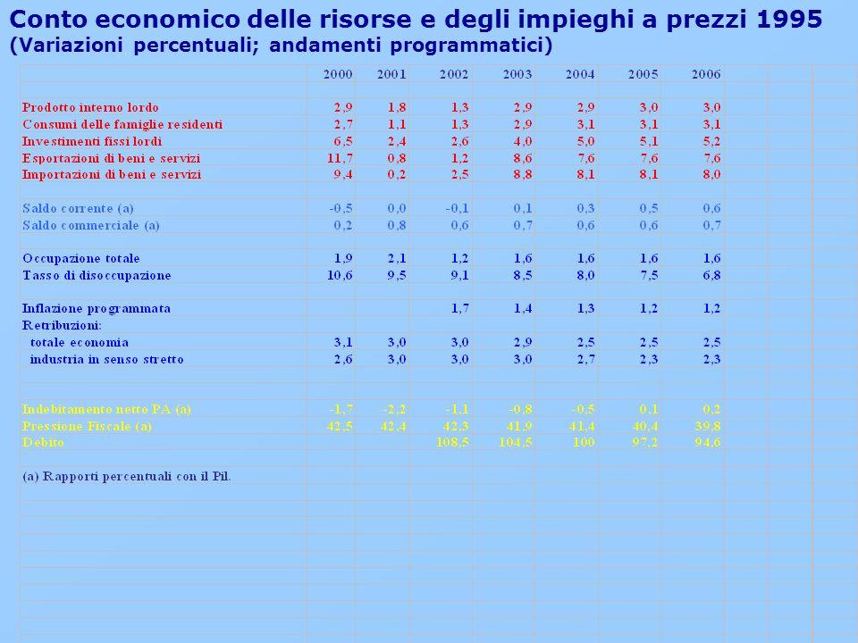 Conto economico delle risorse e degli impieghi a prezzi 1995 (Variazioni percentuali; andamenti programmatici)