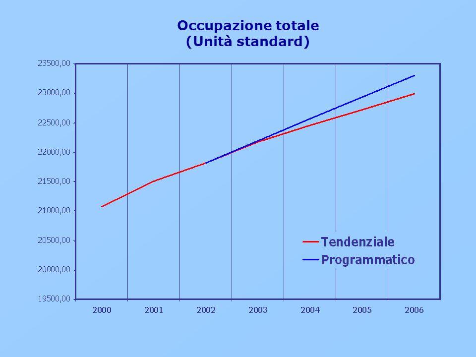 Occupazione totale (Unità standard)