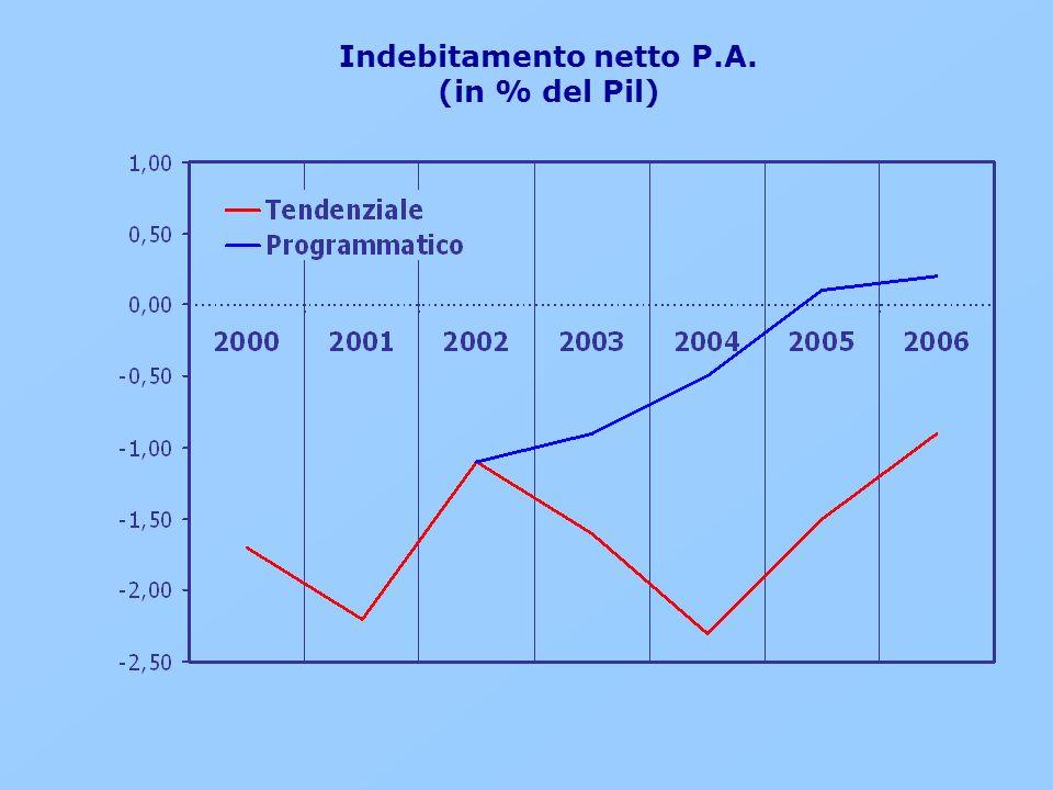 Indebitamento netto P.A. (in % del Pil)