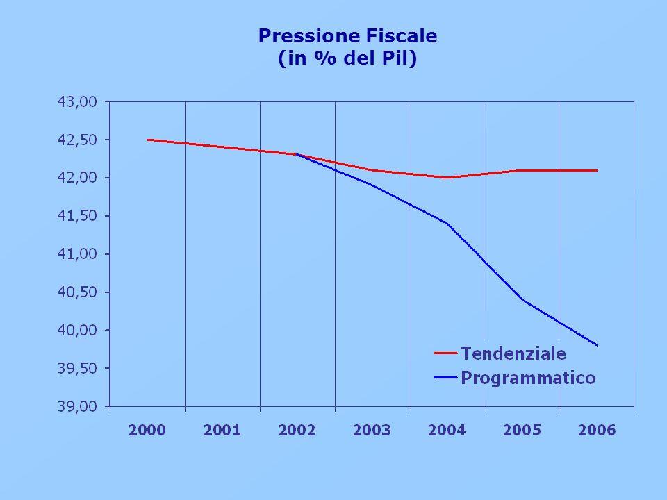 Pressione Fiscale (in % del Pil)