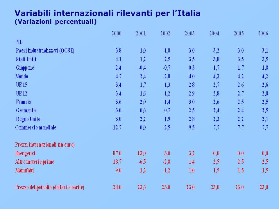Variabili internazionali rilevanti per lItalia (Variazioni percentuali)