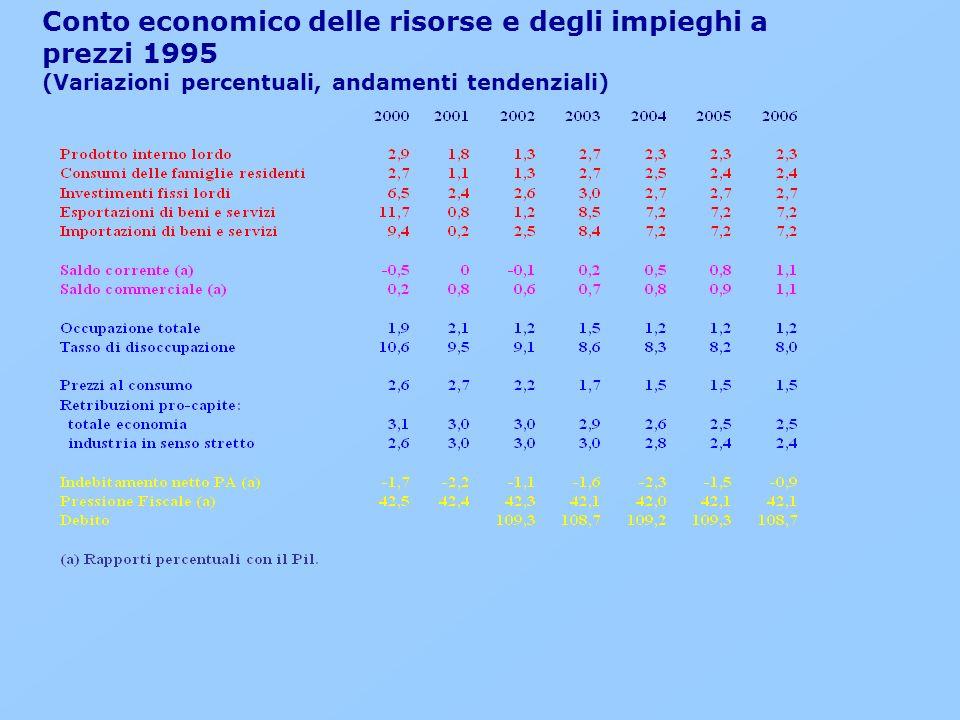 Conto economico delle risorse e degli impieghi a prezzi 1995 (Variazioni percentuali, andamenti tendenziali)