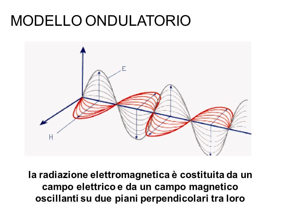 MODELLO ONDULATORIO la radiazione elettromagnetica è costituita da un campo elettrico e da un campo magnetico oscillanti su due piani perpendicolari t