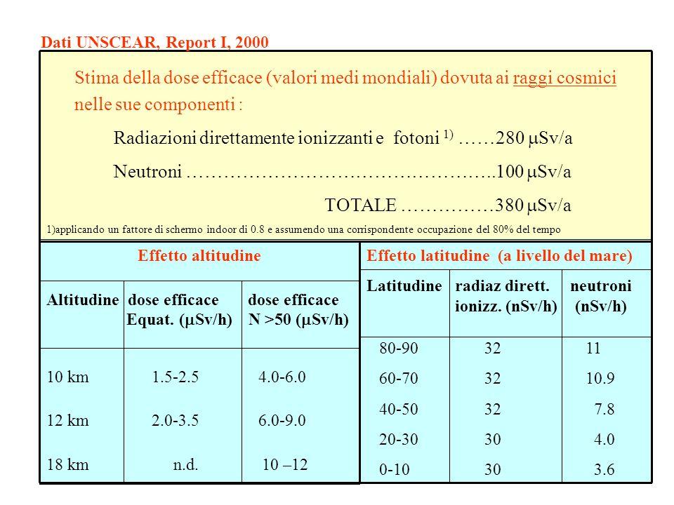 Stima della dose efficace (valori medi mondiali) dovuta ai raggi cosmici nelle sue componenti : Radiazioni direttamente ionizzanti e fotoni 1) ……280 S