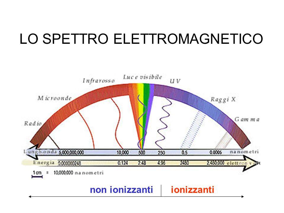 SONO RADIAZIONI IONIZZANTI: radiazioni elettromagnetiche ad energia sufficientemente elevata (raggi X, raggi, raggi cosmici, …) radiazioni corpuscolari emesse da elementi radioattivi o da reazioni stellari (particelle, particelle, neutroni, protoni, mesoni, …)