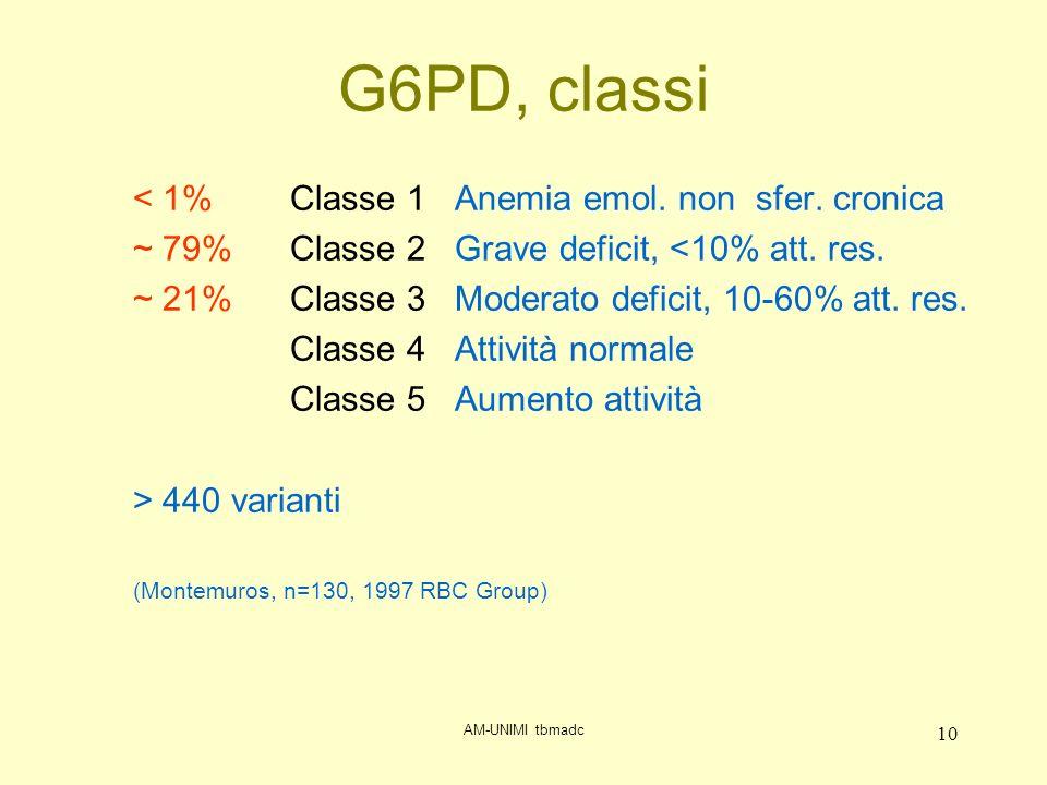 AM-UNIMI tbmadc 10 G6PD, classi < 1% Classe 1 Anemia emol.
