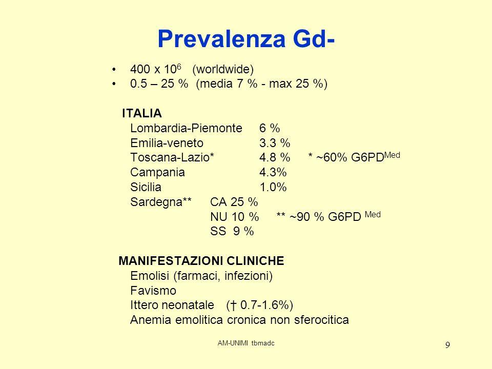 9 Prevalenza Gd- 400 x 10 6 (worldwide) 0.5 – 25 % (media 7 % - max 25 %) ITALIA Lombardia-Piemonte6 % Emilia-veneto3.3 % Toscana-Lazio*4.8 % * ~60% G6PD Med Campania 4.3% Sicilia 1.0% Sardegna**CA 25 % NU 10 % ** ~90 % G6PD Med SS 9 % MANIFESTAZIONI CLINICHE Emolisi (farmaci, infezioni) Favismo Ittero neonatale ( 0.7-1.6%) Anemia emolitica cronica non sferocitica