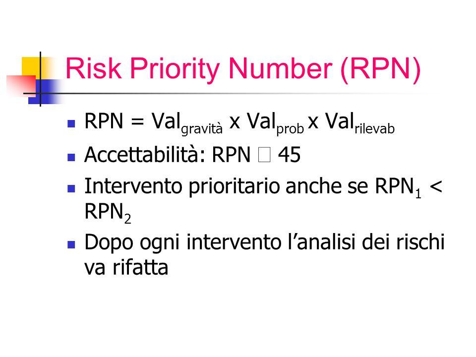 Risk Priority Number (RPN) RPN = Val gravità x Val prob x Val rilevab Accettabilità: RPN 45 Intervento prioritario anche se RPN 1 < RPN 2 Dopo ogni intervento lanalisi dei rischi va rifatta