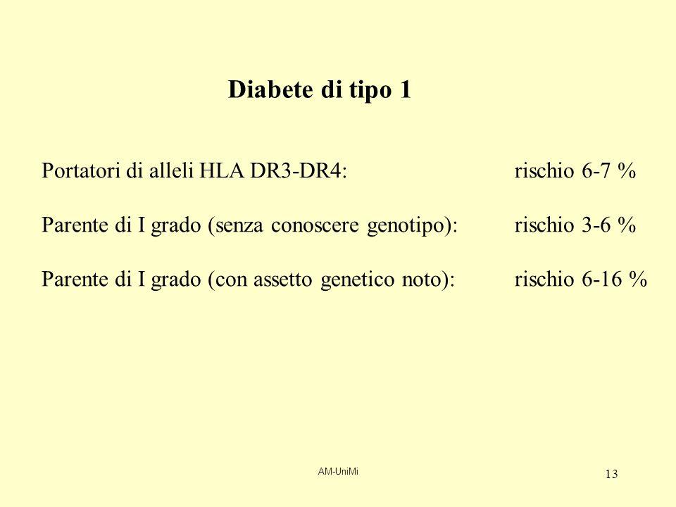 AM-UniMi 13 Portatori di alleli HLA DR3-DR4: rischio 6-7 % Parente di I grado (senza conoscere genotipo): rischio 3-6 % Parente di I grado (con assett