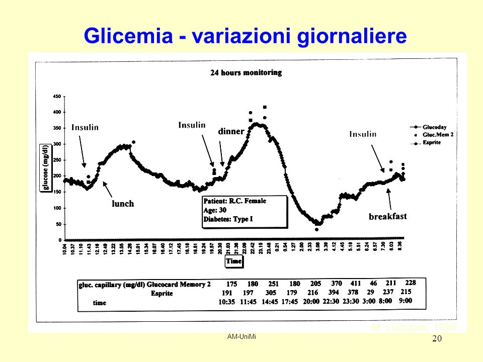 AM-UniMi 20 Glicemia - variazioni giornaliere M. Luzzana, 1999
