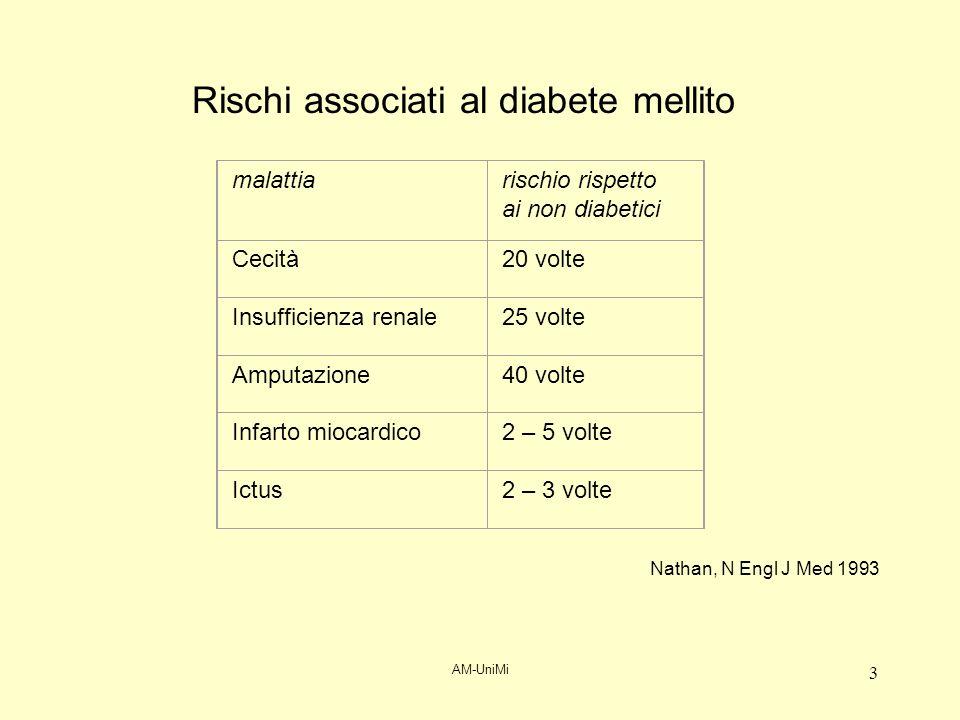 AM-UniMi 3 Rischi associati al diabete mellito malattiarischio rispetto ai non diabetici Cecità20 volte Insufficienza renale25 volte Amputazione40 vol