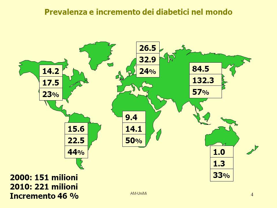 AM-UniMi 5 Epidemiologia Prevalenza in Italia:circa 2 milioni (3,5 %) Tipo 1: circa 5 % Tipo 2: circa 90 % IncidenzaNord-Italia: 5-6/100.000 nuovi casi/anno Prevalenza nel mondo 2001: circa 140.000.000 2025: circa 300.000.000