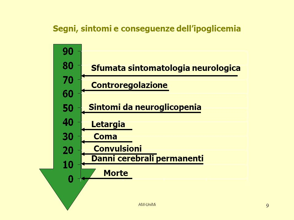 AM-UniMi 9 Segni, sintomi e conseguenze dellipoglicemia Morte Danni cerebrali permanenti Convulsioni Coma Letargia Sintomi da neuroglicopenia Controre
