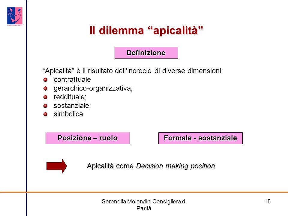 Serenella Molendini Consigliera di Parità 15 Il dilemma apicalità Apicalità è il risultato dellincrocio di diverse dimensioni: contrattuale gerarchico-organizzativa; reddituale; sostanziale; simbolica Apicalità come Decision making position Definizione Formale - sostanziale Posizione – ruolo