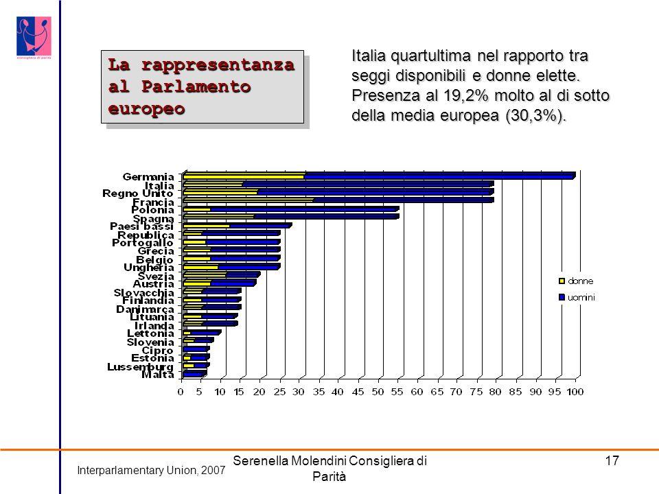 Serenella Molendini Consigliera di Parità 17 La rappresentanza al Parlamento europeo Italia quartultima nel rapporto tra seggi disponibili e donne elette.