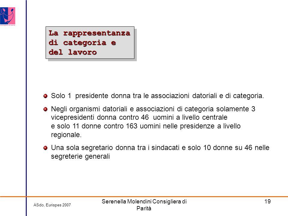 Serenella Molendini Consigliera di Parità 19 La rappresentanza di categoria e del lavoro ASdo, Eurispes 2007 Solo 1 presidente donna tra le associazioni datoriali e di categoria.