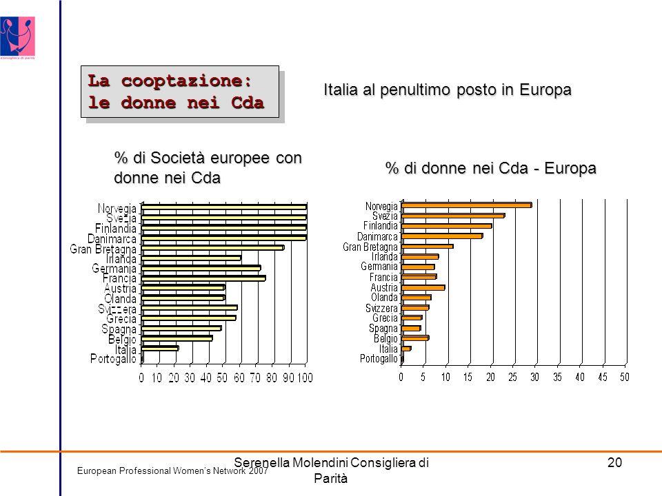 Serenella Molendini Consigliera di Parità 20 La cooptazione: le donne nei Cda European Professional Womens Network 2007 % di Società europee con donne nei Cda % di donne nei Cda - Europa Italia al penultimo posto in Europa Italia al penultimo posto in Europa