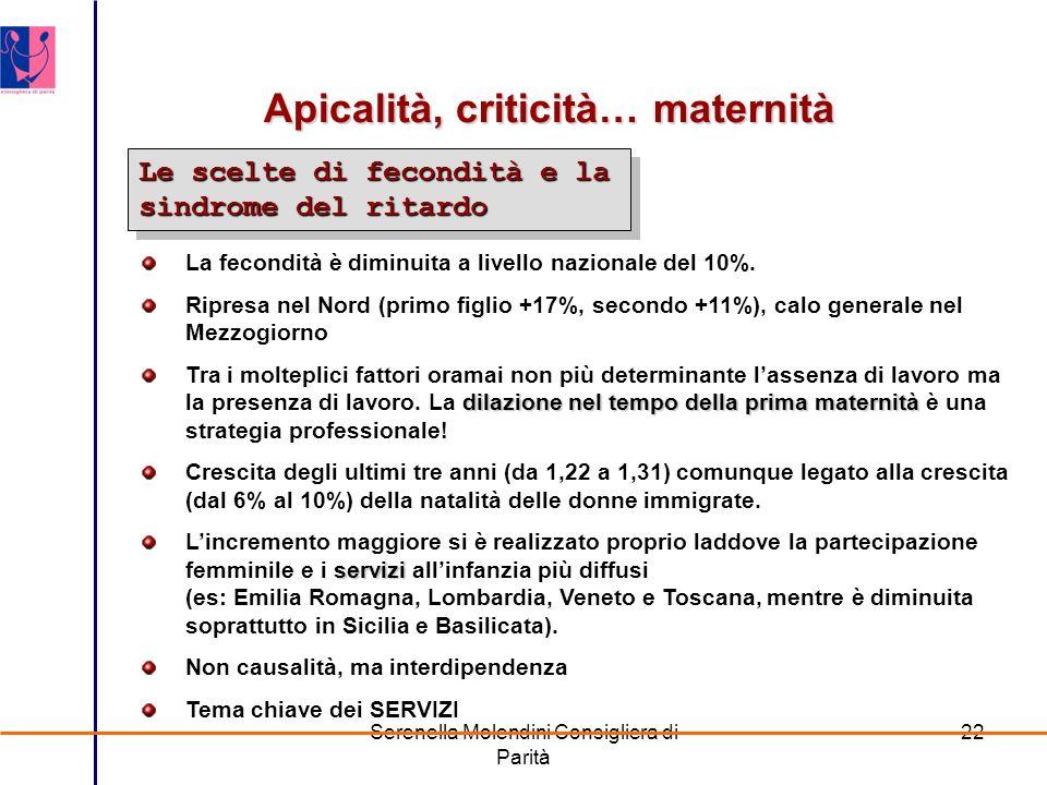 Serenella Molendini Consigliera di Parità 22 Apicalità, criticità… maternità Le scelte di fecondità e la sindrome del ritardo La fecondità è diminuita a livello nazionale del 10%.