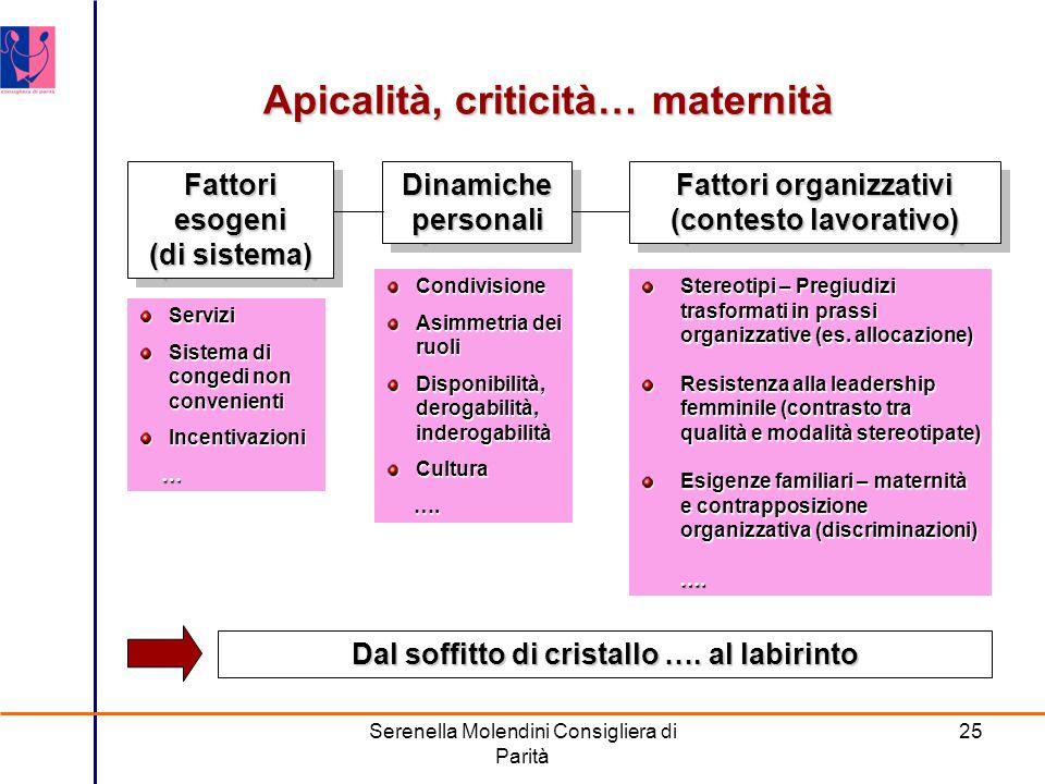 Serenella Molendini Consigliera di Parità 25 Apicalità, criticità… maternità Dal soffitto di cristallo ….