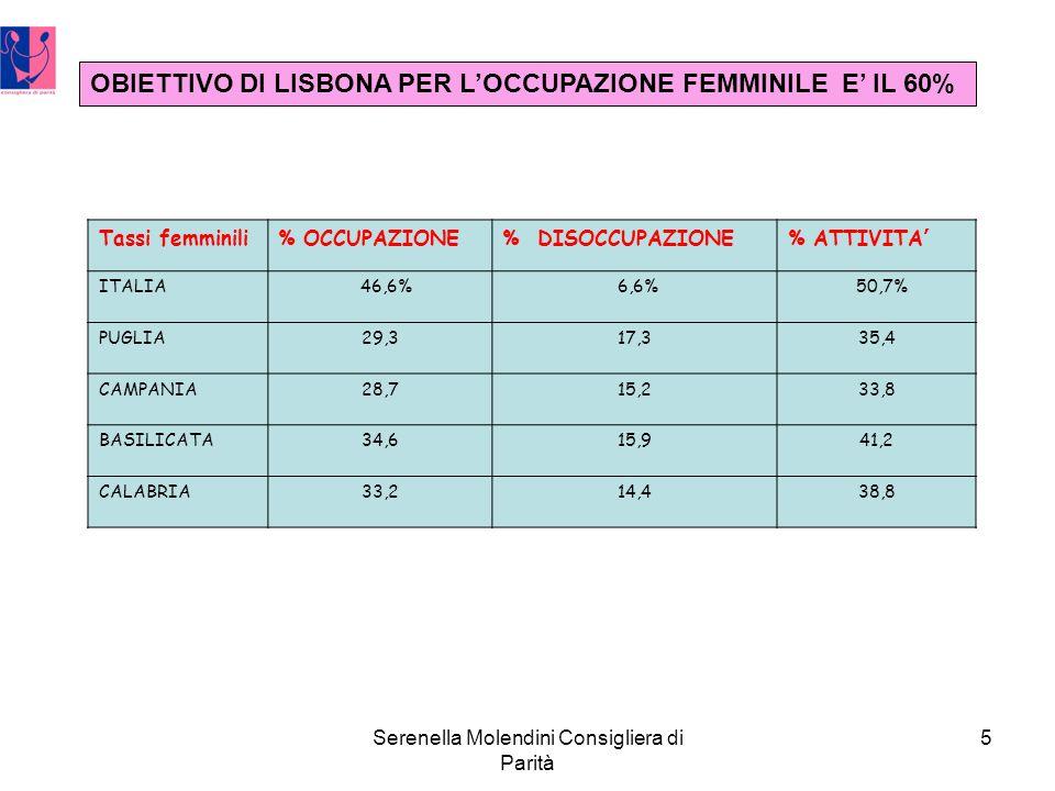 Serenella Molendini Consigliera di Parità 5 Tassi femminili% OCCUPAZIONE% DISOCCUPAZIONE% ATTIVITA ITALIA 46,6% 6,6% 50,7% PUGLIA29,317,335,4 CAMPANIA28,715,233,8 BASILICATA34,615,941,2 CALABRIA33,214,438,8 OBIETTIVO DI LISBONA PER LOCCUPAZIONE FEMMINILE E IL 60%