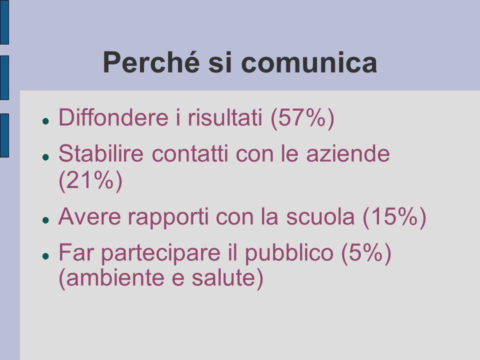 Perché si comunica Diffondere i risultati (57%) Stabilire contatti con le aziende (21%) Avere rapporti con la scuola (15%) Far partecipare il pubblico (5%) (ambiente e salute)