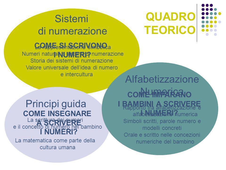 Sistemi di numerazione La rappresentazione simbolica Numeri naturali e sistemi di numerazione Storia dei sistemi di numerazione Valore universale dell