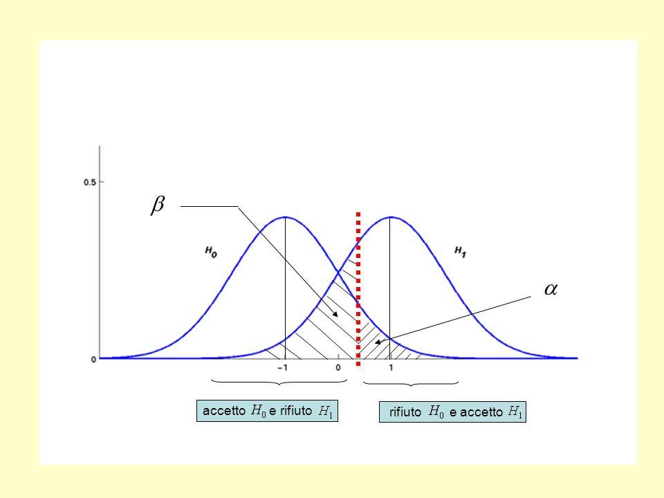 = P(rifiutare quando è vera) = P(rifiuto| ) Nella teoria della verifica (test) dipotesi di Neyman-Pearson-Wald l ivello di significatività del test : livello d errore con cui siamo disposti a rifiutare l ipotesi.