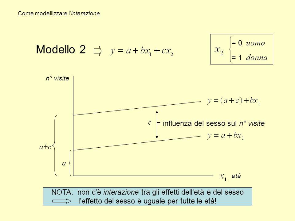 Come modellizare linterazione Domanda: come esprimere algebricamente che le due rette (uomo-donna) non sono parallele.