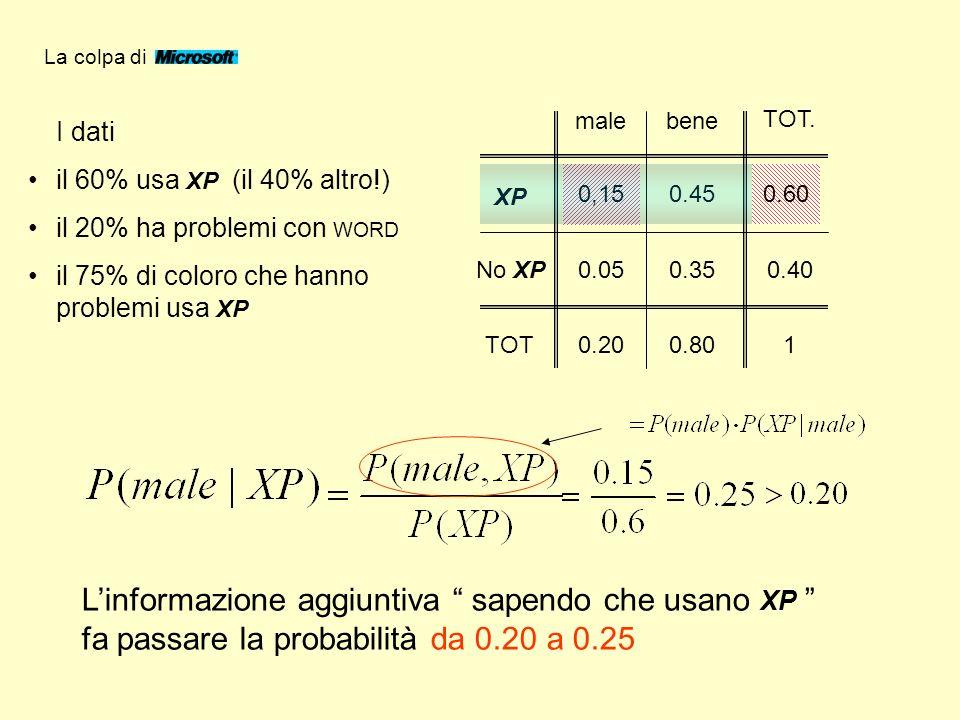 Il reverendo e … la rondine Teorema di Bayes (1702 – 1761) Dove si vede che – ovviamente! -