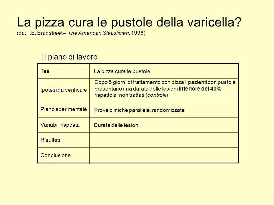 La pizza cura le pustole della varicella.