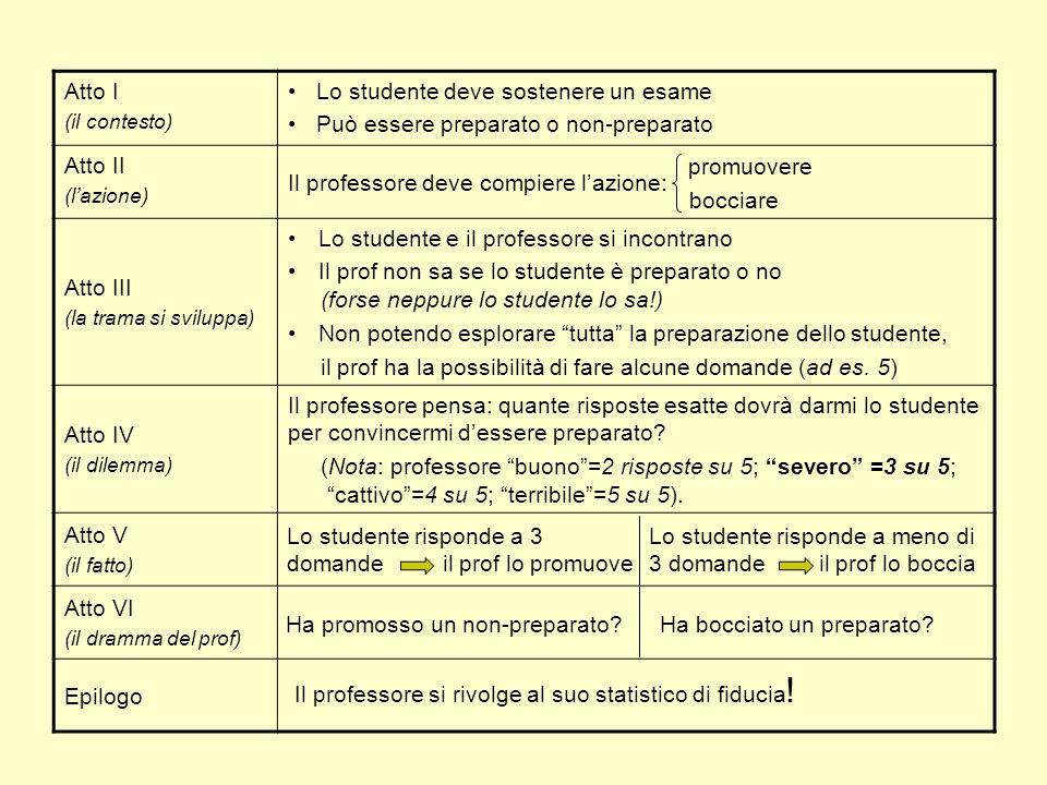 (per spiegare la significatività statistica) Studente Azioni Regola di decisione preparato non-preparato Stati di natura : preparato, : non-preparato promuovere bocciare spazio campionario 12345 promuoverebocciare rifiutoaccetto