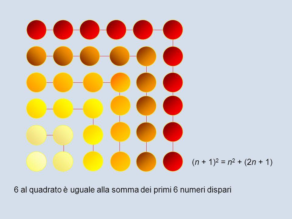 6 al quadrato è uguale alla somma dei primi 6 numeri dispari (n + 1) 2 = n 2 + (2n + 1)