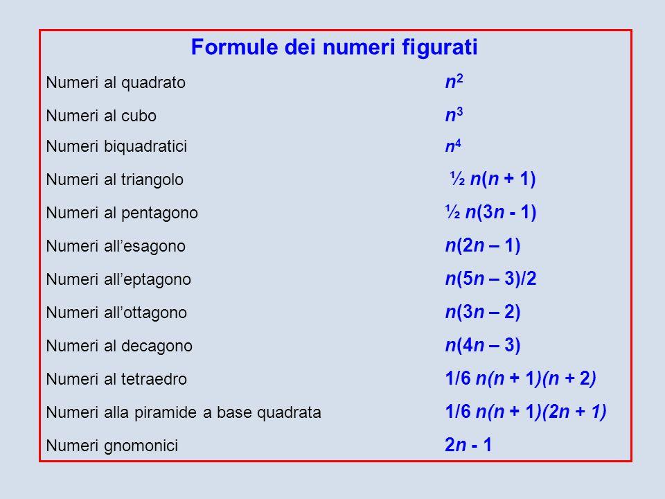 Formule dei numeri figurati Numeri al quadrato n 2 Numeri al cubo n 3 Numeri biquadraticin 4 Numeri al triangolo ½ n(n + 1) Numeri al pentagono ½ n(3n