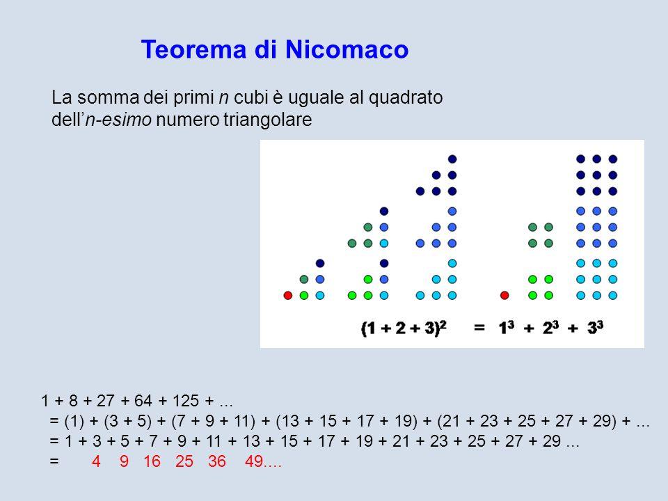 Teorema di Nicomaco La somma dei primi n cubi è uguale al quadrato delln-esimo numero triangolare 1 + 8 + 27 + 64 + 125 +... = (1) + (3 + 5) + (7 + 9