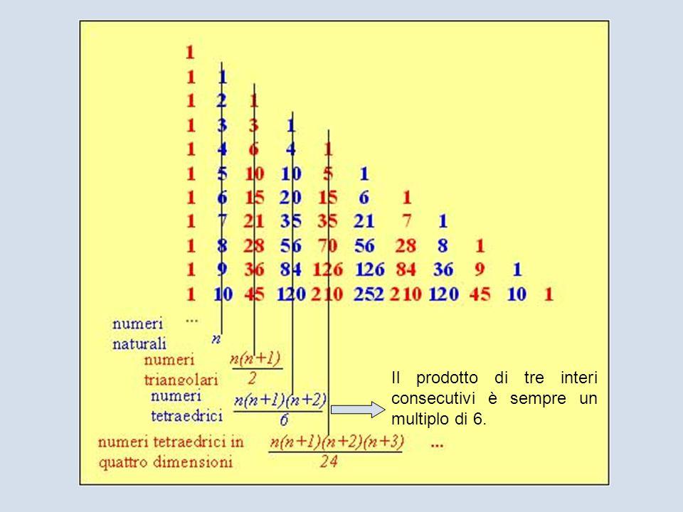 Il prodotto di tre interi consecutivi è sempre un multiplo di 6.