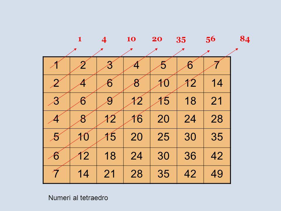 1234567 2468101214 36912151821 481216202428 5101520253035 6121824303642 7142128354249 1 4 10 20 35 56 84 Numeri al tetraedro