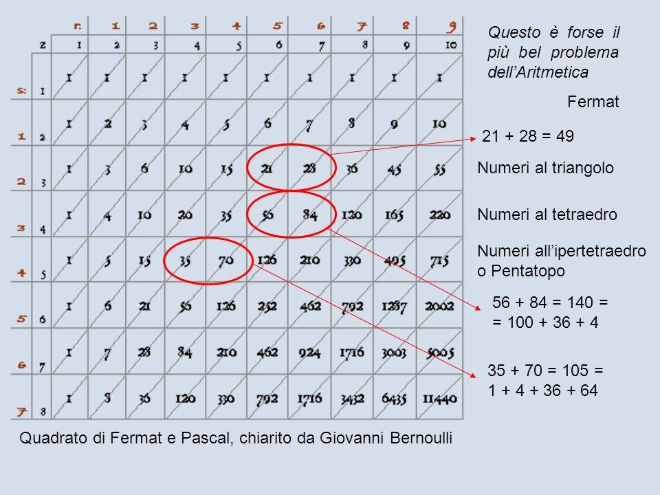 Quadrato di Fermat e Pascal, chiarito da Giovanni Bernoulli Numeri al triangolo Numeri al tetraedro 21 + 28 = 49 56 + 84 = 140 = = 100 + 36 + 4 35 + 7