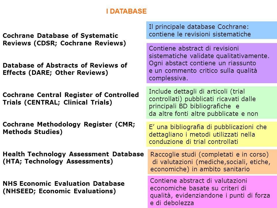 Cochrane Database of Systematic Reviews (CDSR; Cochrane Reviews) Database of Abstracts of Reviews of Effects (DARE; Other Reviews) Cochrane Central Re