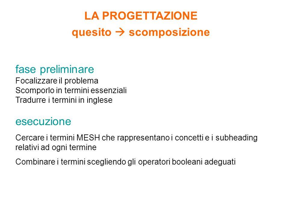 fase preliminare Focalizzare il problema Scomporlo in termini essenziali Tradurre i termini in inglese esecuzione Cercare i termini MESH che rappresen