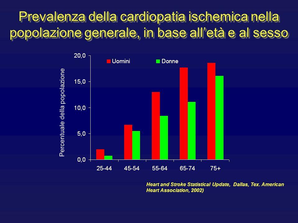 Epidemiologia Cardiopatia ischemica (Italia) Nuovi eventi coronarici: 52000 uomini 27000 donne Eventi coronarici: 300000 uomini 78000 donne Infarti miocardici: 150000