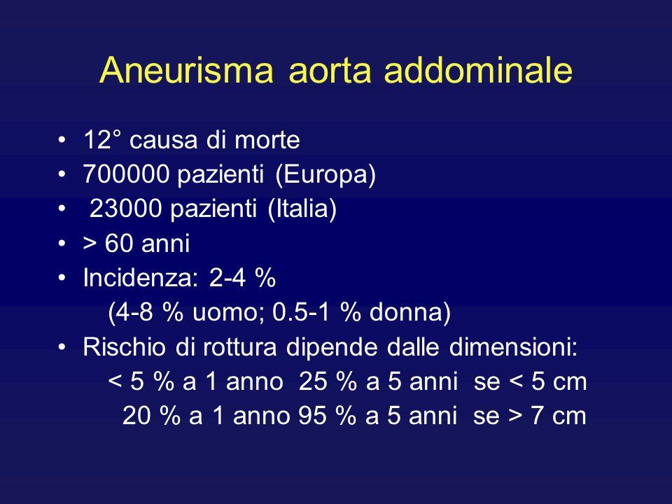 Aneurisma aortico addominale e cardiopatia ischemica Pazienti asintomatici sottoposti a intervento per aneurisma dellaorta addominale hanno una mortalità a 10 anni per cardiopatia ischemica del 20 %