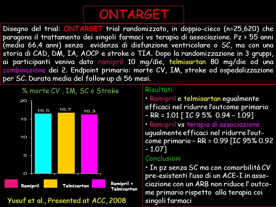 Risultati Ramipril e telmisartan egualmente efficaci nel ridurre loutcome primario – RR = 1.01 [ IC 9 5% 0.94 – 1.09] Ramipril vs terapia di associazione ugualmente efficaci nel ridurre lout- come primario – RR = 0.99 [IC 95% 0.92 – 1.07] Conclusioni In pz senza SC ma con comorbilità CV pre-esistenti luso di un ACE-I in asso- ciazione con un ARB non riduce l outco- me primario rispetto alla terapia coi singoli farmaci Disegno del trial: ONTARGET trial randomizzato, in doppio-cieco (n=25,620) che paragona il trattamento dei singoli farmaci vs terapia di associazione.