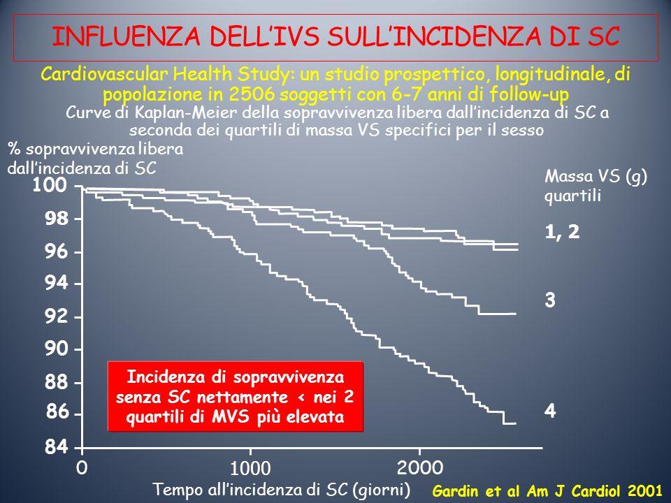 INFLUENZA DELLIVS SULLINCIDENZA DI SC Gardin et al Am J Cardiol 2001 Cardiovascular Health Study: un studio prospettico, longitudinale, di popolazione in 2506 soggetti con 6-7 anni di follow-up Massa VS (g) quartili Curve di Kaplan-Meier della sopravvivenza libera dallincidenza di SC a seconda dei quartili di massa VS specifici per il sesso Tempo allincidenza di SC (giorni) % sopravvivenza libera dallincidenza di SC 84 86 88 90 92 94 96 98 100 0 1000 2000 4 3 1, 2 Incidenza di sopravvivenza senza SC nettamente < nei 2 quartili di MVS più elevata